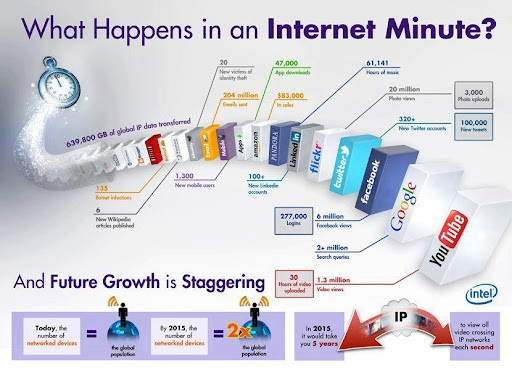 Growth of IoT